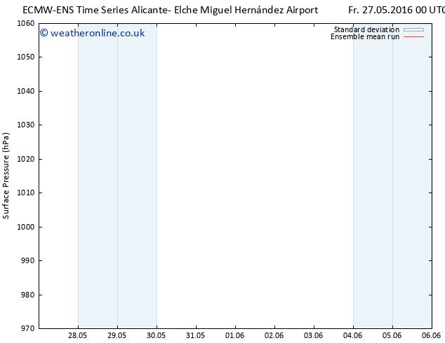 Surface pressure ECMWFTS Mo 30.05.2016 00 GMT