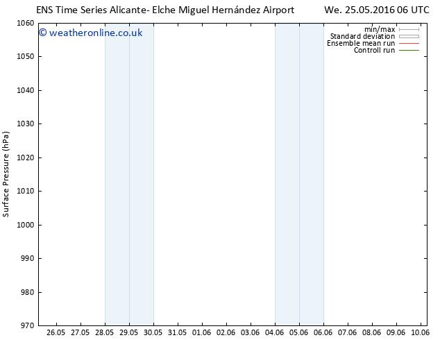 Surface pressure GEFS TS We 25.05.2016 18 GMT