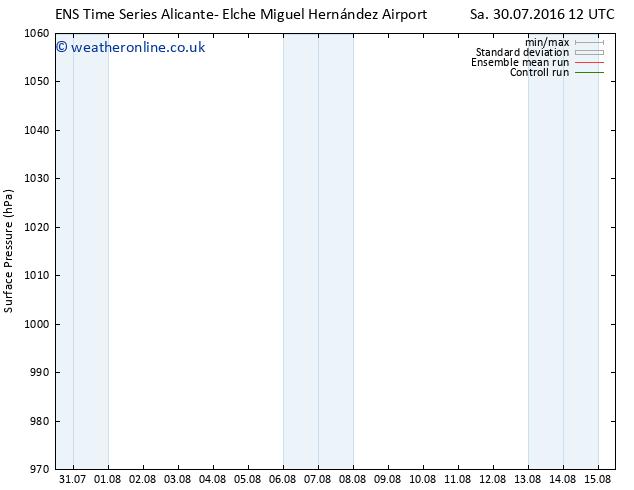Surface pressure GEFS TS Th 04.08.2016 00 GMT