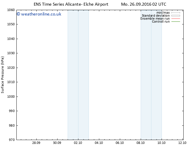 Surface pressure GEFS TS Mo 26.09.2016 14 GMT