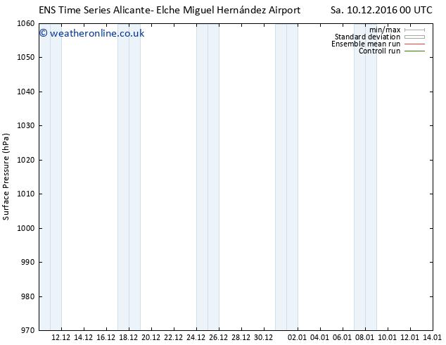 Surface pressure GEFS TS Su 11.12.2016 18 GMT