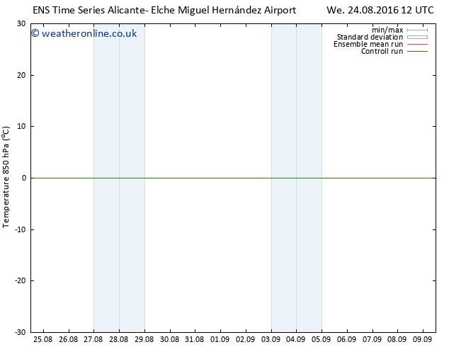 Temp. 850 hPa GEFS TS Fr 26.08.2016 06 GMT