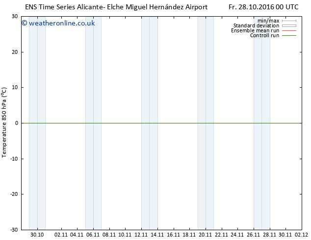 Temp. 850 hPa GEFS TS Sa 29.10.2016 18 GMT