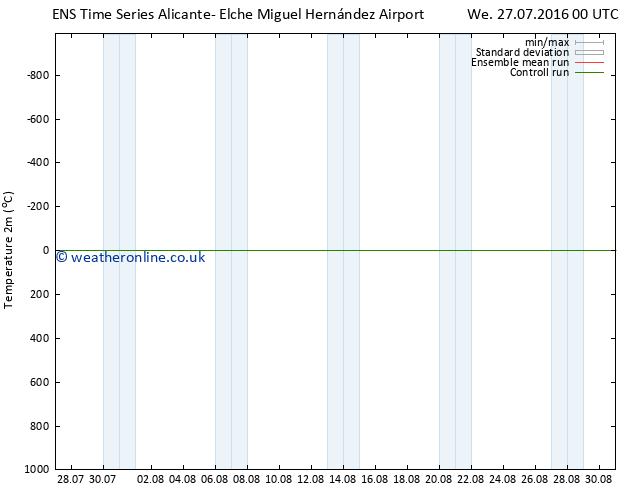 Temperature (2m) GEFS TS We 27.07.2016 06 GMT