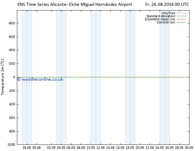 Temperature (2m) GEFS TS Fr 26.08.2016 06 GMT