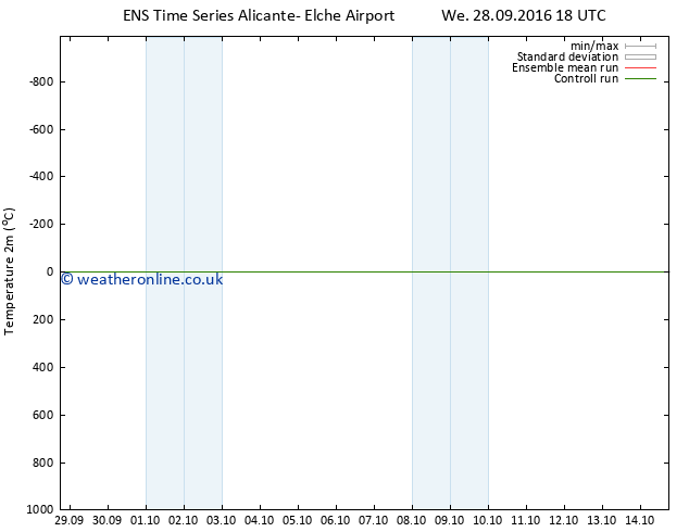 Temperature (2m) GEFS TS Th 29.09.2016 00 GMT