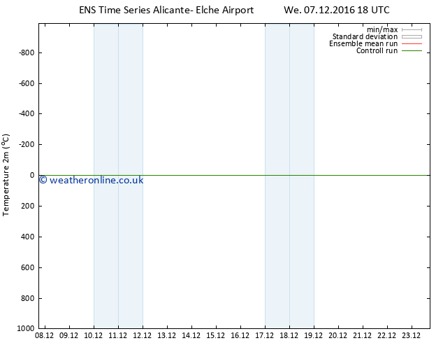 Temperature (2m) GEFS TS Th 08.12.2016 00 GMT