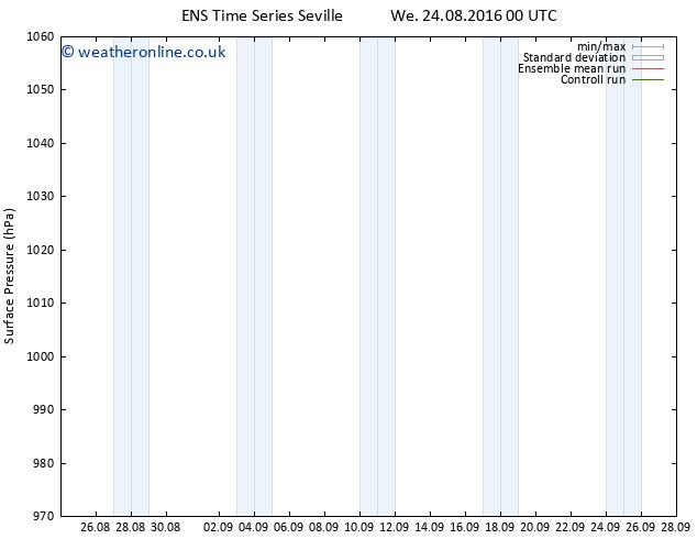 Surface pressure GEFS TS Th 25.08.2016 00 GMT