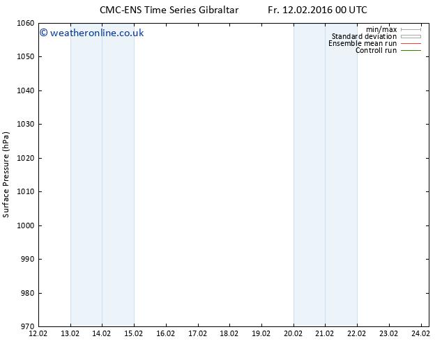Surface pressure CMC TS Sa 20.02.2016 12 GMT