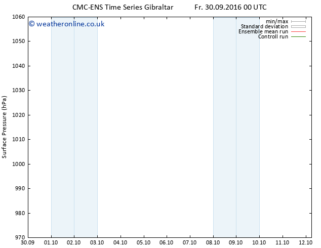 Surface pressure CMC TS Tu 04.10.2016 06 GMT