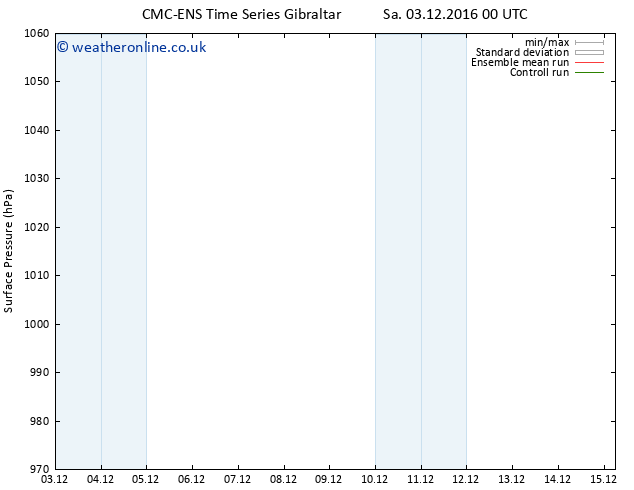Surface pressure CMC TS Su 11.12.2016 00 GMT
