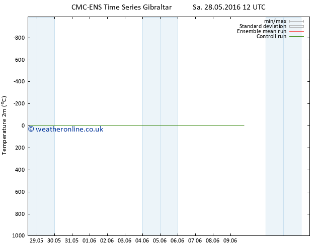 Temperature (2m) CMC TS Sa 28.05.2016 18 GMT