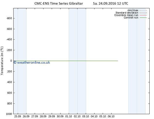 Temperature (2m) CMC TS Sa 24.09.2016 18 GMT
