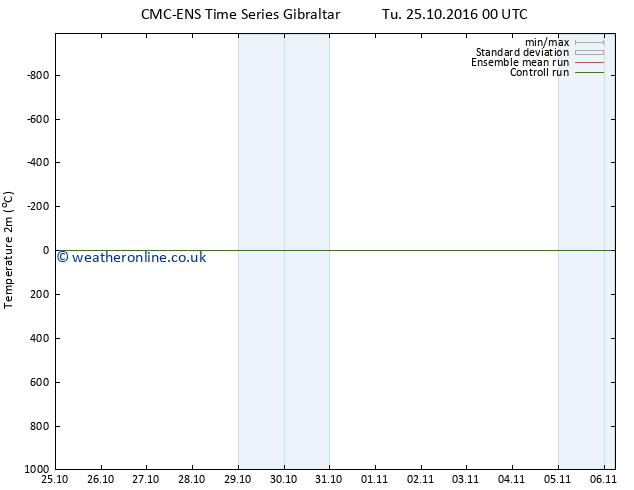 Temperature (2m) CMC TS Tu 25.10.2016 06 GMT