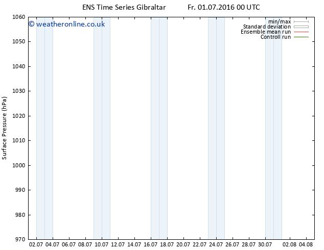 Surface pressure GEFS TS Fr 15.07.2016 00 GMT