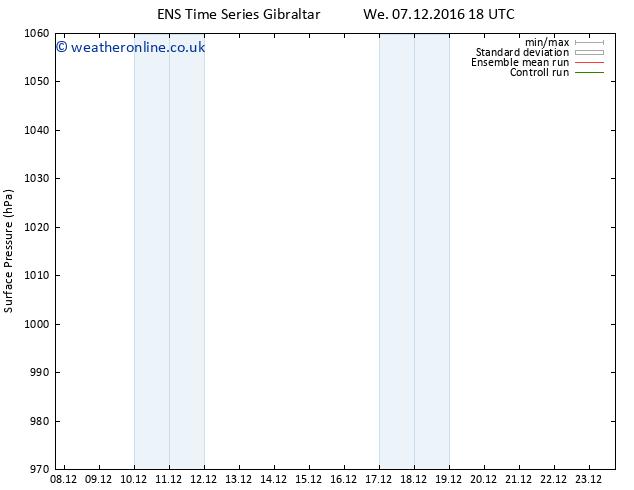 Surface pressure GEFS TS Sa 10.12.2016 00 GMT