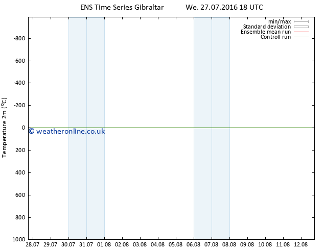 Temperature (2m) GEFS TS Th 28.07.2016 18 GMT