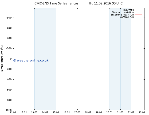 Temperature (2m) CMC TS Th 11.02.2016 00 GMT