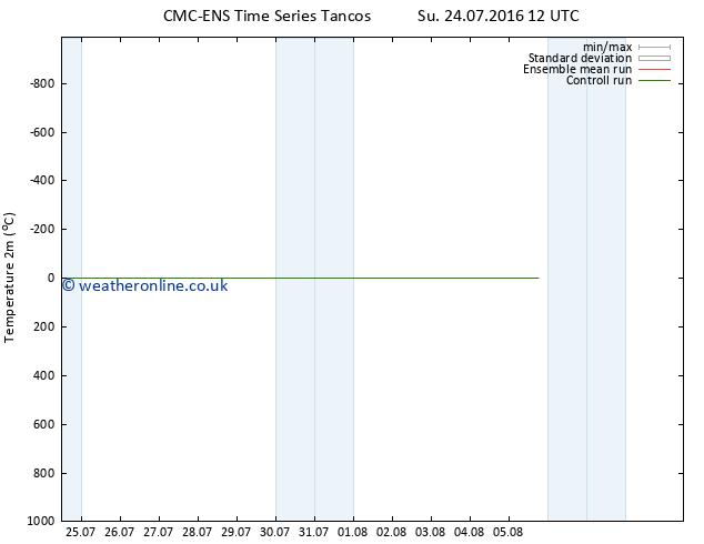 Temperature (2m) CMC TS Su 24.07.2016 18 GMT