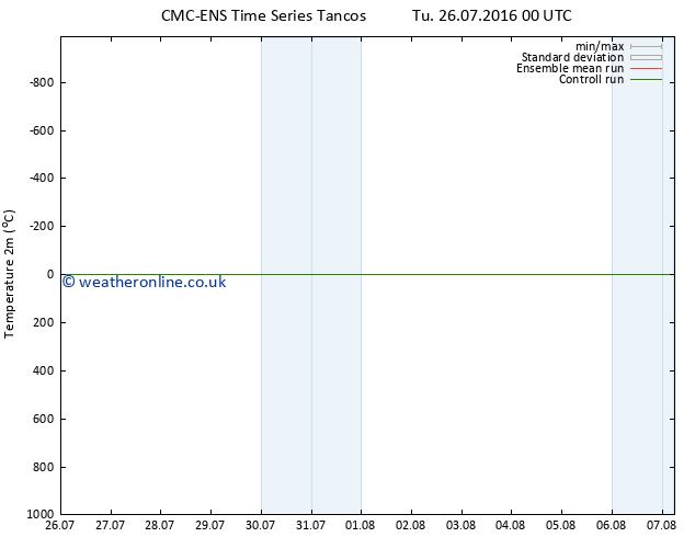 Temperature (2m) CMC TS We 27.07.2016 00 GMT