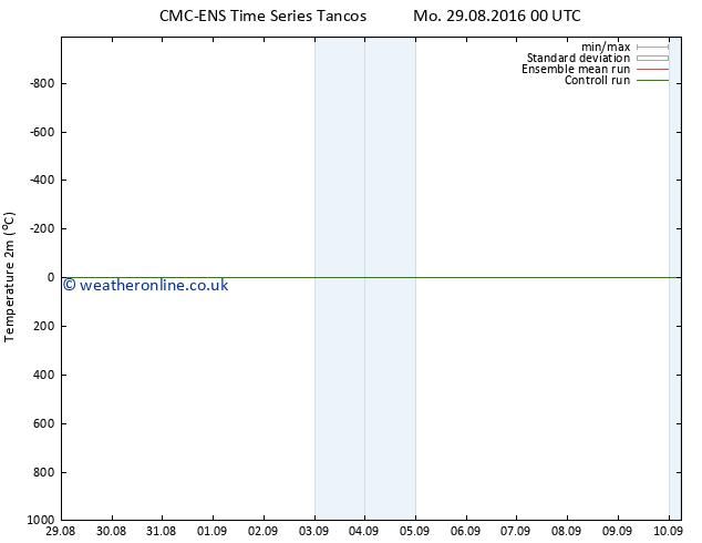 Temperature (2m) CMC TS Tu 30.08.2016 00 GMT