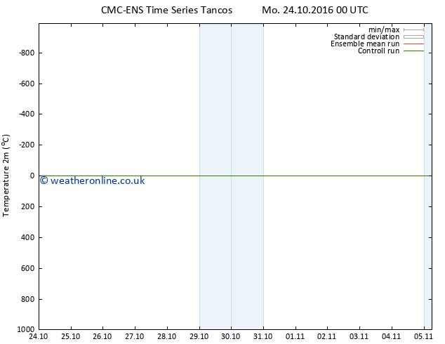 Temperature (2m) CMC TS Mo 24.10.2016 06 GMT