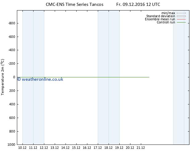 Temperature (2m) CMC TS Fr 09.12.2016 12 GMT