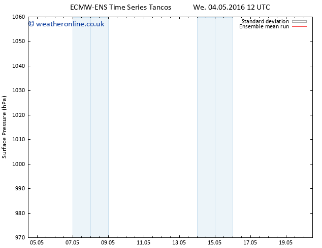 Surface pressure ECMWFTS Mo 09.05.2016 12 GMT