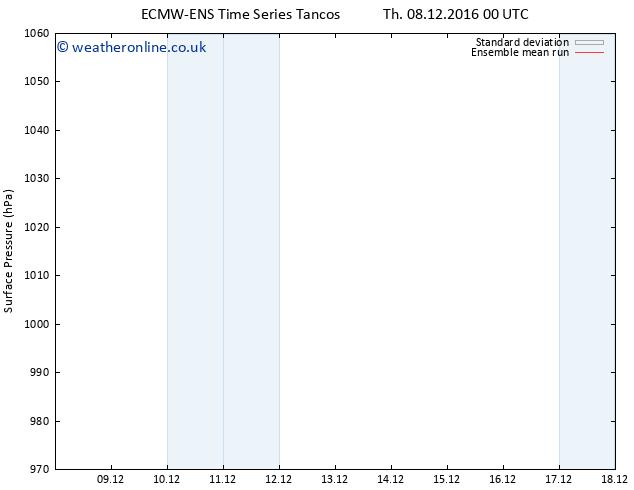Surface pressure ECMWFTS Su 18.12.2016 00 GMT