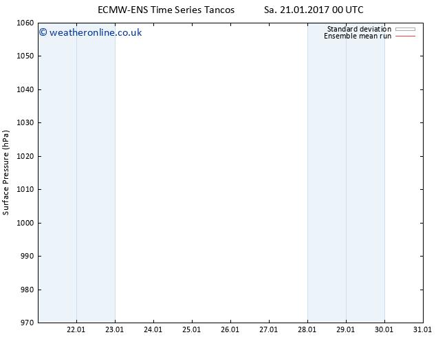 Surface pressure ECMWFTS Mo 30.01.2017 00 GMT