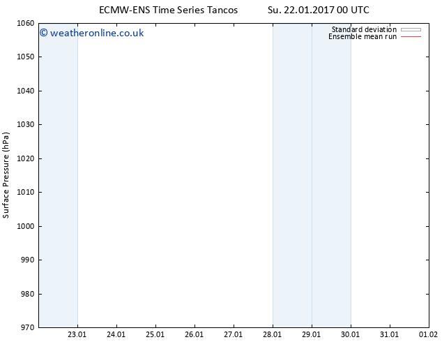 Surface pressure ECMWFTS We 01.02.2017 00 GMT