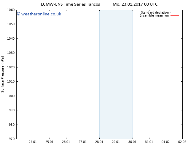 Surface pressure ECMWFTS Th 26.01.2017 00 GMT