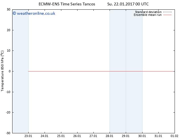 Temp. 850 hPa ECMWFTS Mo 30.01.2017 00 GMT