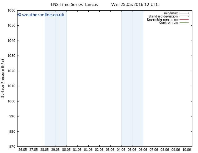 Surface pressure GEFS TS Fr 10.06.2016 12 GMT