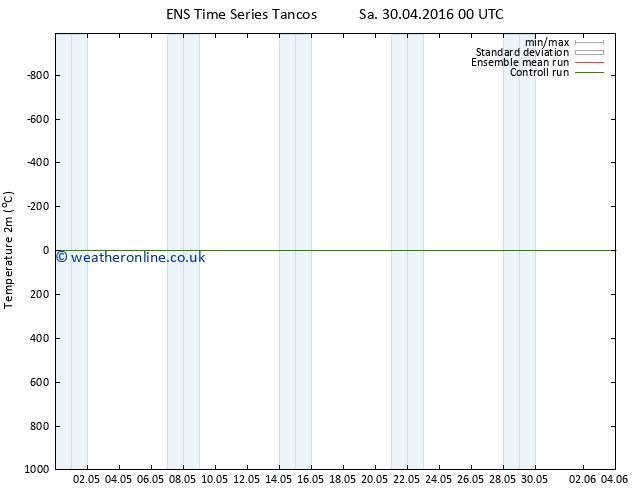 Temperature (2m) GEFS TS We 04.05.2016 00 GMT