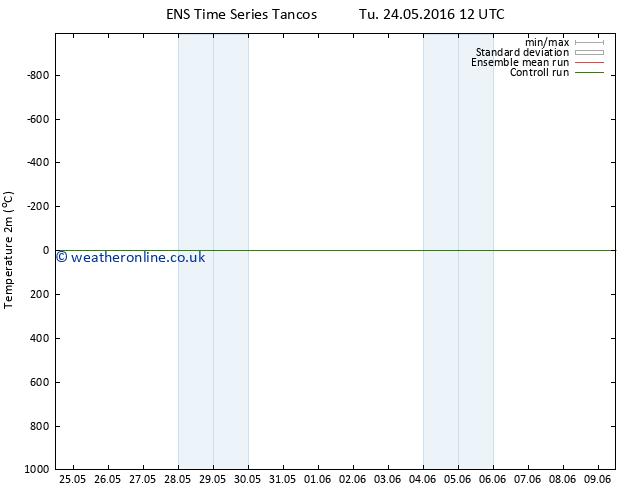 Temperature (2m) GEFS TS Th 09.06.2016 12 GMT