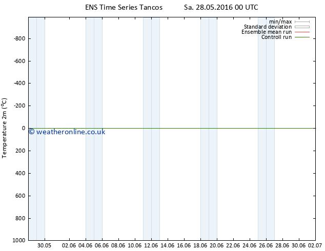 Temperature (2m) GEFS TS Tu 07.06.2016 00 GMT
