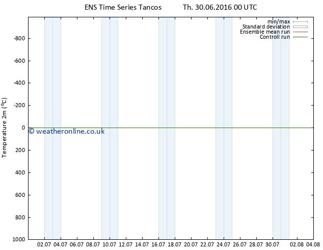 Temperature (2m) GEFS TS Mo 04.07.2016 00 GMT