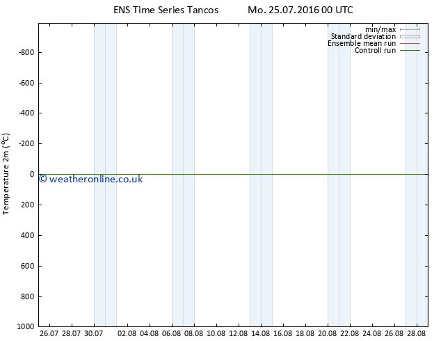 Temperature (2m) GEFS TS We 10.08.2016 00 GMT