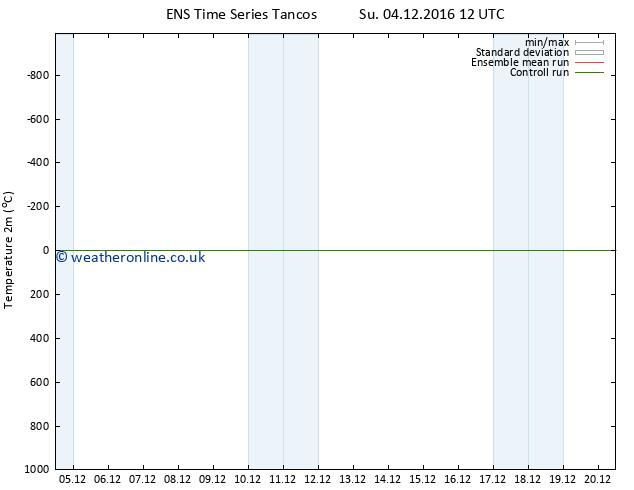 Temperature (2m) GEFS TS Tu 20.12.2016 12 GMT