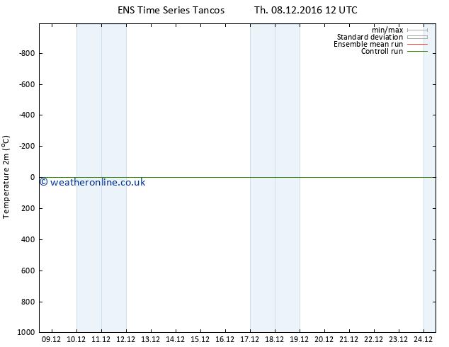 Temperature (2m) GEFS TS Su 18.12.2016 12 GMT
