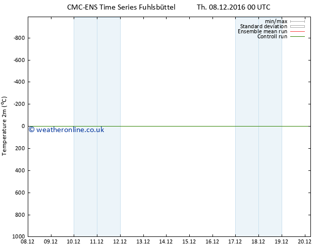 Temperature (2m) CMC TS Sa 17.12.2016 00 GMT