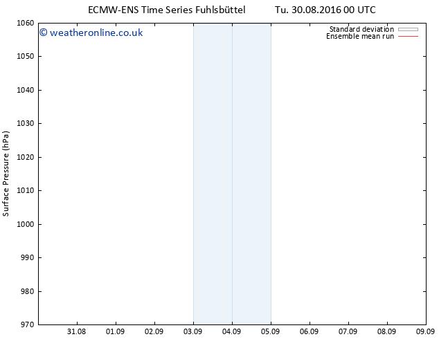 Surface pressure ECMWFTS We 31.08.2016 00 GMT