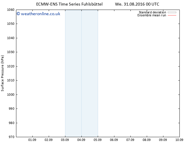 Surface pressure ECMWFTS Sa 10.09.2016 00 GMT
