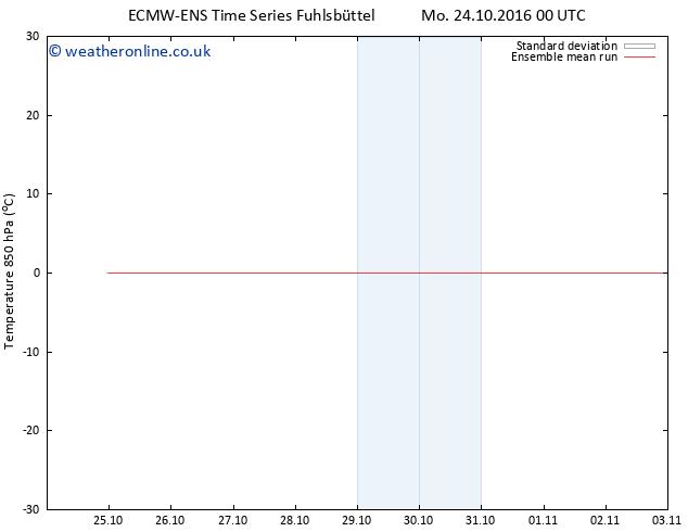Temp. 850 hPa ECMWFTS Tu 25.10.2016 00 GMT