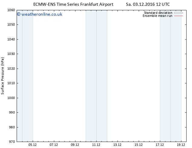 Surface pressure ECMWFTS Mo 05.12.2016 12 GMT
