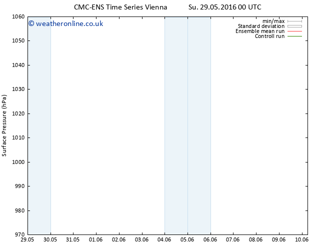 Surface pressure CMC TS Tu 31.05.2016 18 GMT