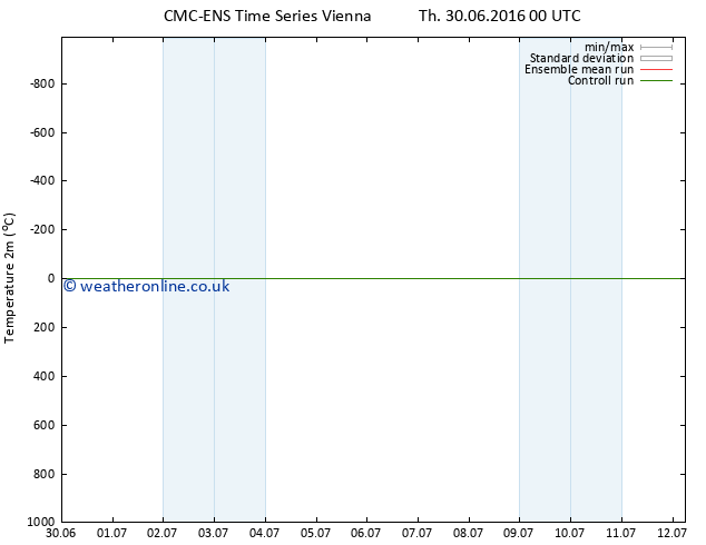 Temperature (2m) CMC TS Fr 01.07.2016 00 GMT
