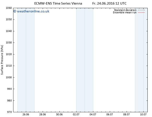 Surface pressure ECMWFTS Mo 04.07.2016 12 GMT