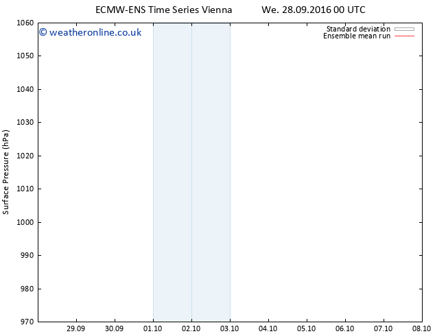 Surface pressure ECMWFTS Th 06.10.2016 00 GMT